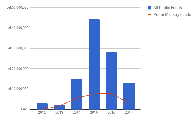 Public funds paid to Prosound 2012–2017.