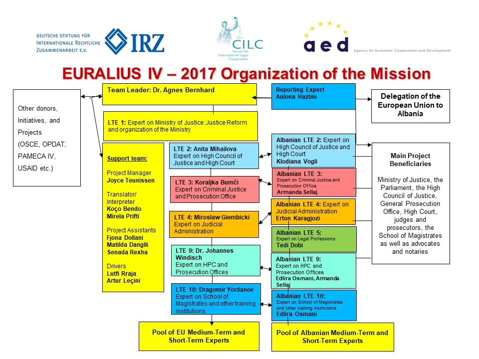xEURALIUS_IV_ubersicht_Projektteam_2017_09_25