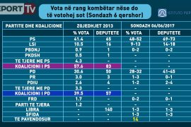New Poll Numbers from Piepoli/Report TV: PS Ahead