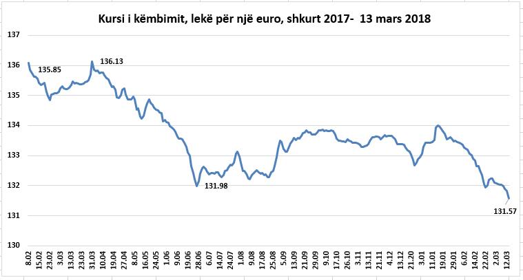 Narco-Euros Flood Albanian Market