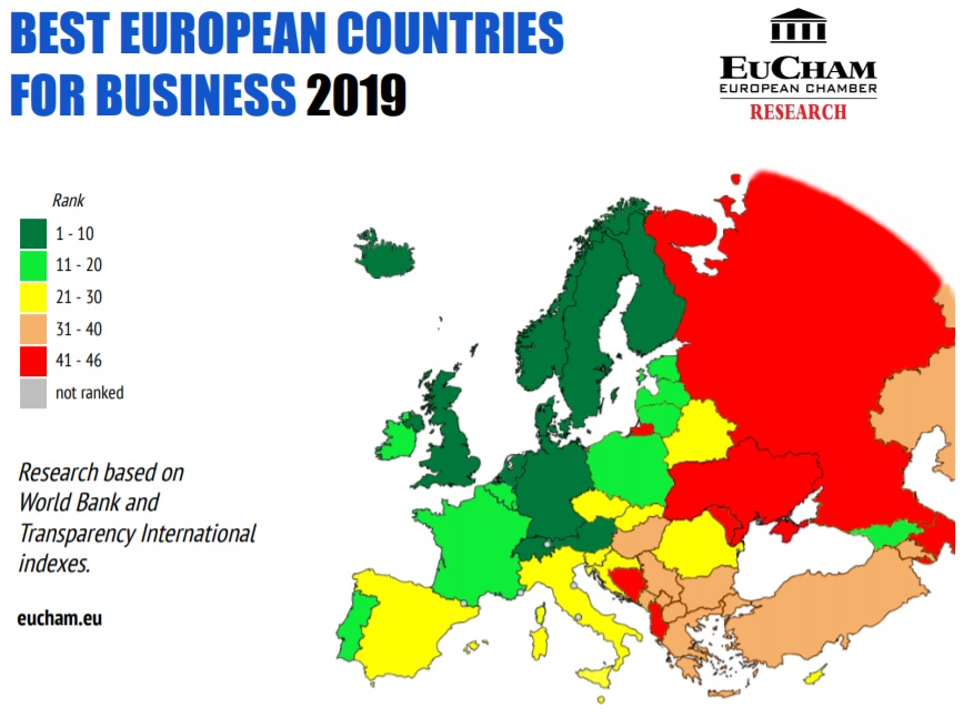 European Chamber: Albania Among the Worst in Europe for Business