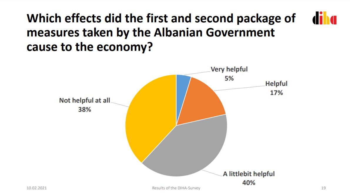 germany albania survey economy 1 1