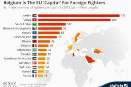 Shqipëria dhe Kosova mes vendeve me më shumë luftëtarë të ISIS