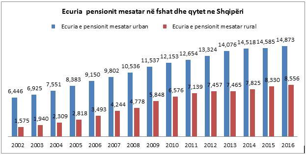 Shqipëria ka pensionin mesatar më të ulët në rajon