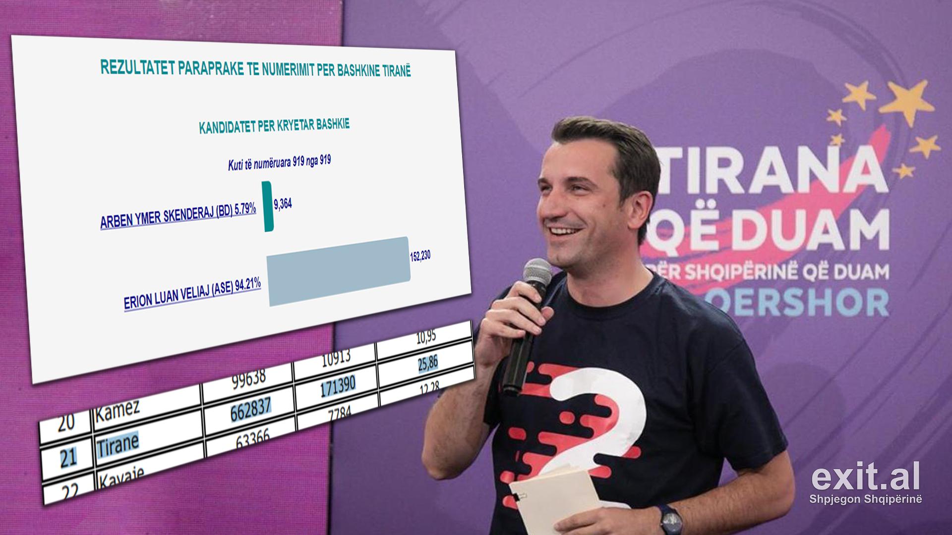 Edhe Tirana me më shumë vota se votues