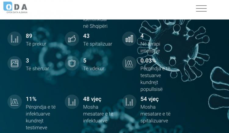 Open Data Albania krijon platformë me të dhënat në kohë reale për koronavirusin në Shqipëri