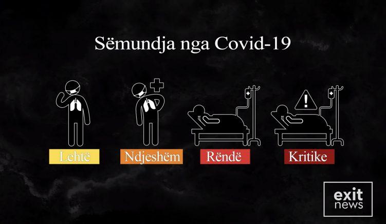 Si duken dhe si ndryshojnë simptomat e koronavirusit, ditë pas dite