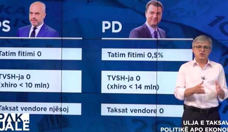 Pragu i TVSH-së i Shqipërisë i treti më i larti në Evropë