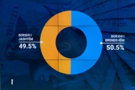 Borxhi publik arrin në nivele historike – sa 86% e PBB-së
