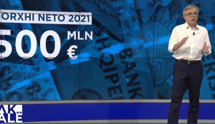 Buxheti optimist i 2021-isht: ç'ka planifikuar qeveria Rama të bëjë me të