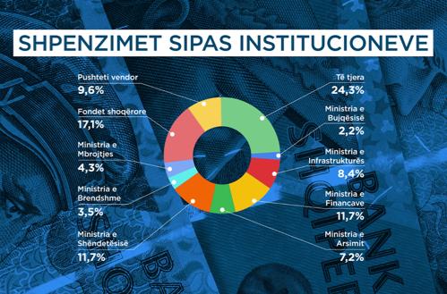 shpenzimet sipas institucioneve
