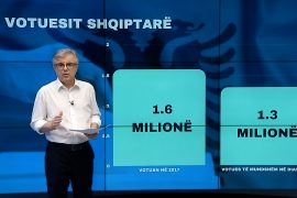 Rreth 1.3 milionë shqiptarë nuk do të mund të votojnë nga jashtë vendit në 25 prill