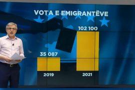 Pjesëmarrje masive në zgjedhjet e Kosovës, 3 herë më shumë emigrantë të regjistruar