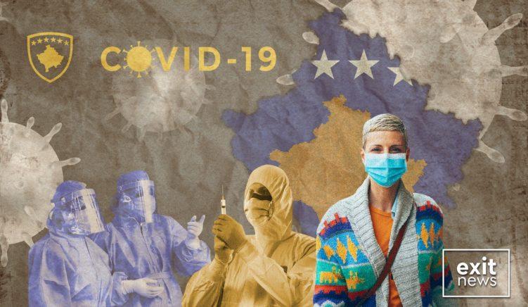 7 viktima dhe 564 raste të reja me koronavirus në Kosovë