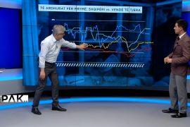 Ekonomia në Shqipëri gjatë komunizmit tërësisht e varur nga ndihmat e huaja